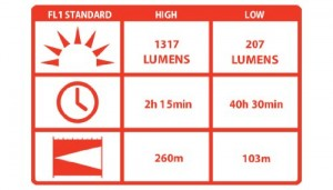 LED Torch Light lumens chart